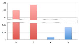 Excelで棒グラフに波線が入っているグラフ(途中を省略)の作成方法